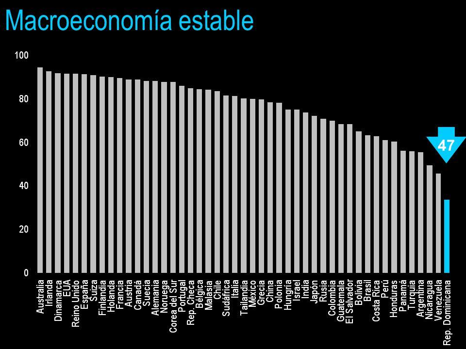 Macroeconomía estable 47