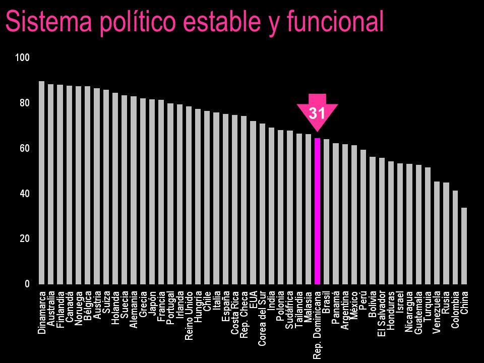 Sistema político estable y funcional 31