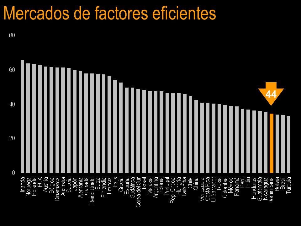 Mercados de factores eficientes 44