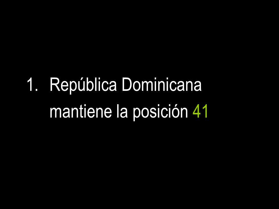 1.República Dominicana mantiene la posición 41