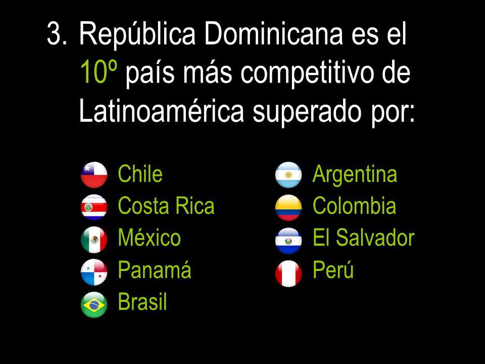 3.República Dominicana es el 10º país más competitivo de Latinoamérica superado por: Chile Costa Rica México Panamá Brasil Argentina Colombia El Salvador Perú
