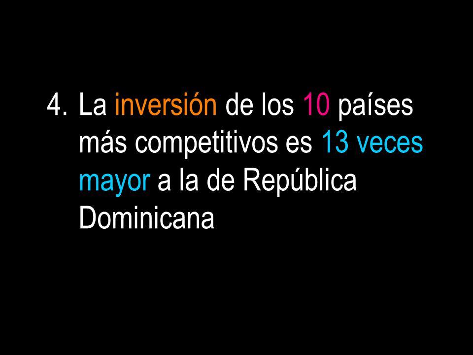 4.La inversión de los 10 países más competitivos es 13 veces mayor a la de República Dominicana
