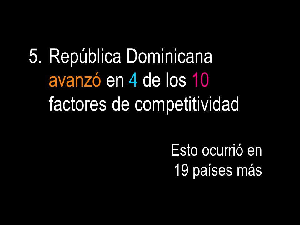 5.República Dominicana avanzó en 4 de los 10 factores de competitividad Esto ocurrió en 19 países más