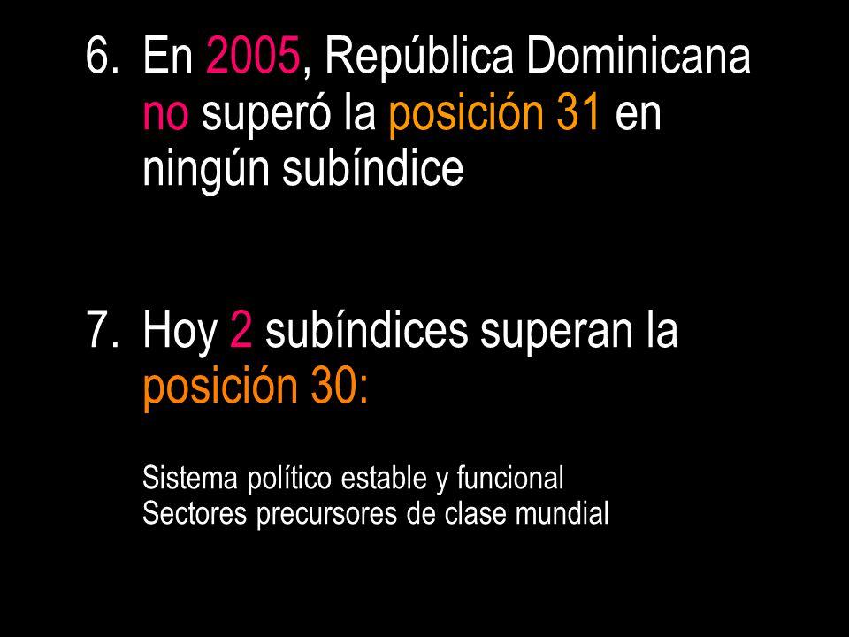 6.En 2005, República Dominicana no superó la posición 31 en ningún subíndice 7.Hoy 2 subíndices superan la posición 30: Sistema político estable y funcional Sectores precursores de clase mundial