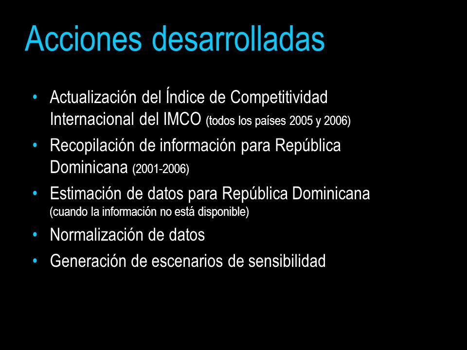 Actualización del Índice de Competitividad Internacional del IMCO (todos los países 2005 y 2006) Recopilación de información para República Dominicana (2001-2006) Estimación de datos para República Dominicana (cuando la información no está disponible) Normalización de datos Generación de escenarios de sensibilidad Acciones desarrolladas