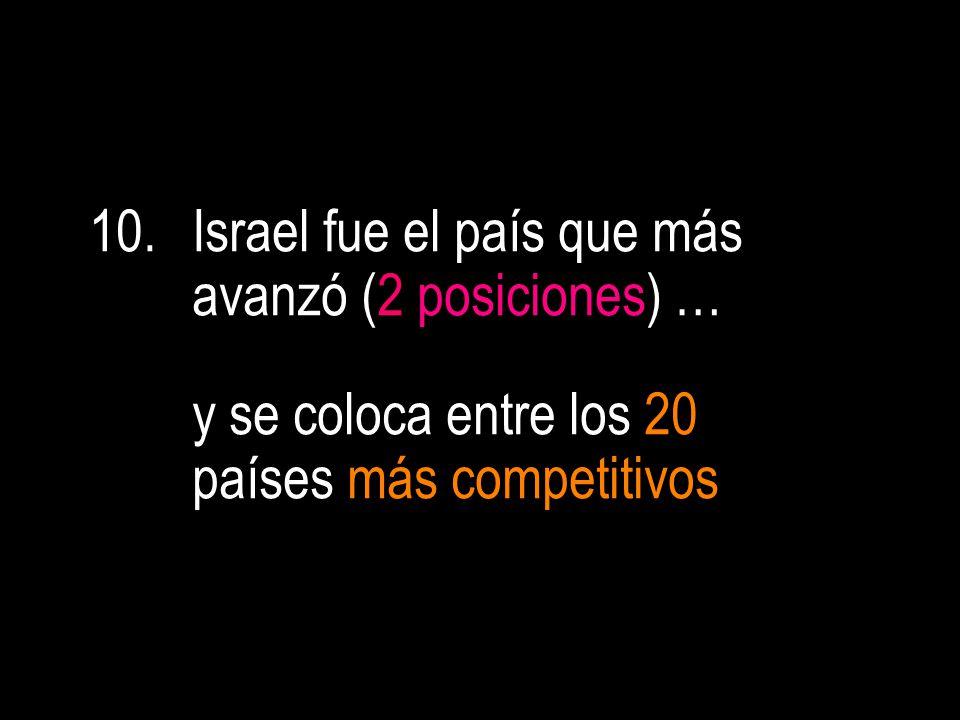 10.Israel fue el país que más avanzó (2 posiciones) … y se coloca entre los 20 países más competitivos.