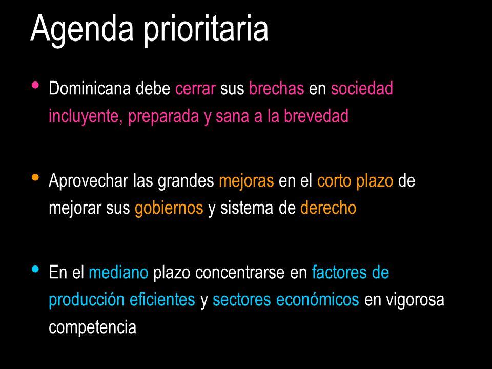 Agenda prioritaria Dominicana debe cerrar sus brechas en sociedad incluyente, preparada y sana a la brevedad Aprovechar las grandes mejoras en el corto plazo de mejorar sus gobiernos y sistema de derecho En el mediano plazo concentrarse en factores de producción eficientes y sectores económicos en vigorosa competencia