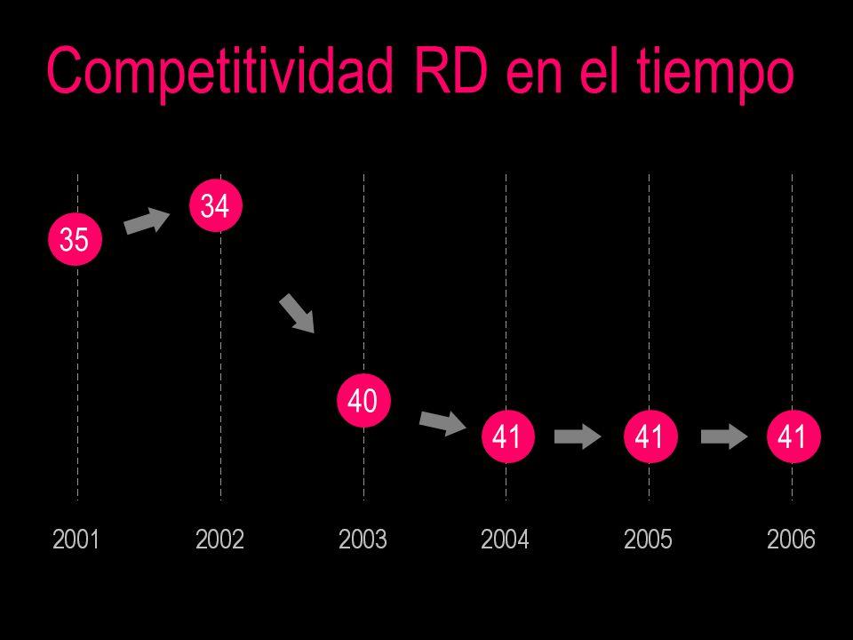 35 Competitividad RD en el tiempo 34 40 41
