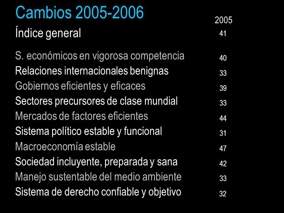 Cambios 2005-2006 Índice general S.