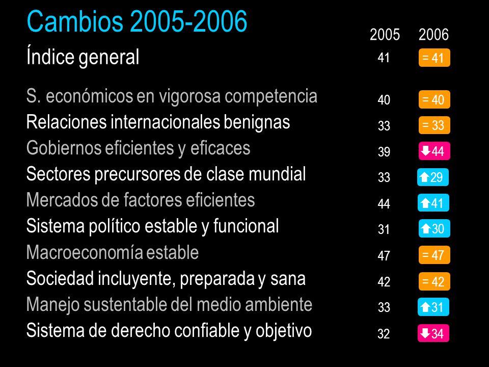 Cambios 2005-2006 2006 Índice general = 40 = 33  44  29  30 = 47 = 42 = 41 S.