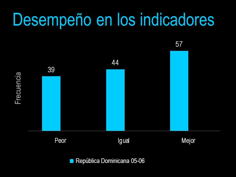 Frecuencia República Dominicana 05-06 Desempeño en los indicadores