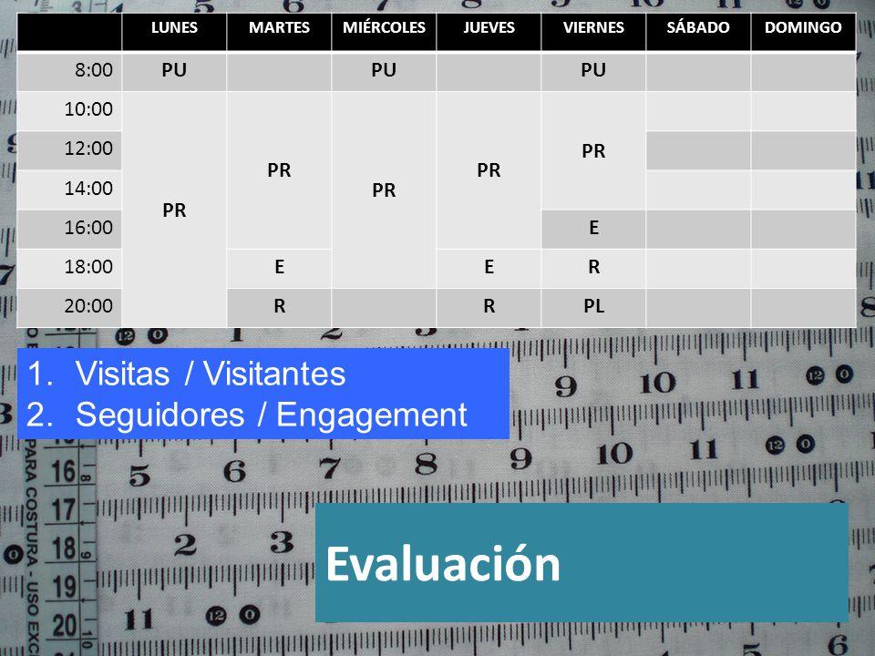 Evaluación LUNESMARTESMIÉRCOLESJUEVESVIERNESSÁBADODOMINGO 8:00PU 10:00 PR 12:00 14:00 16:00E 18:00EER 20:00RRPL 1.Visitas / Visitantes 2.Seguidores / Engagement