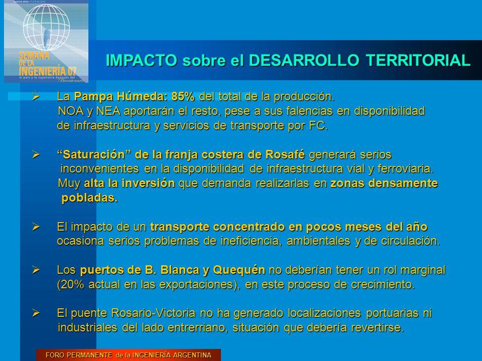 FORO PERMANENTE de la INGENIERÍA ARGENTINA IMPACTO sobre el DESARROLLO TERRITORIAL  La Pampa Húmeda: 85% del total de la producción.