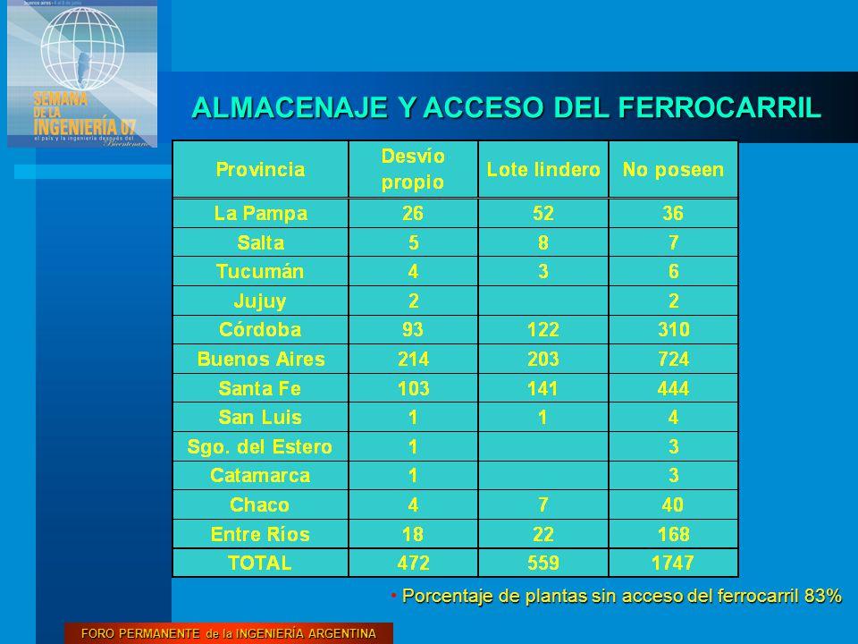 FORO PERMANENTE de la INGENIERÍA ARGENTINA ALMACENAJE Y ACCESO DEL FERROCARRIL Porcentaje de plantas sin acceso del ferrocarril 83%