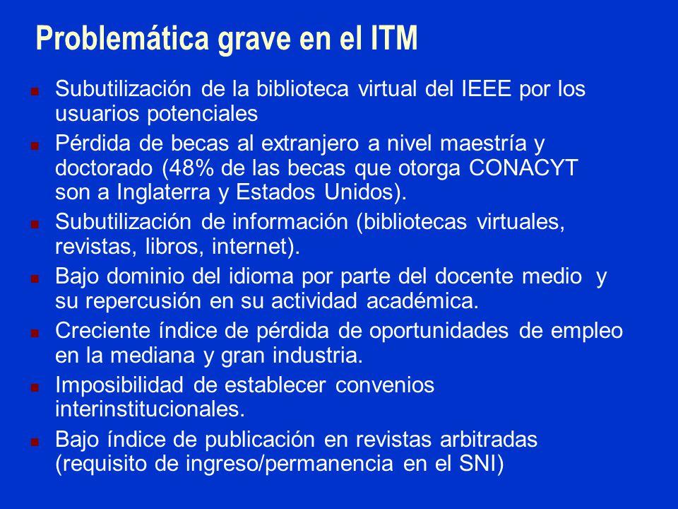 Problemática grave en el ITM Subutilización de la biblioteca virtual del IEEE por los usuarios potenciales Pérdida de becas al extranjero a nivel maestría y doctorado (48% de las becas que otorga CONACYT son a Inglaterra y Estados Unidos).