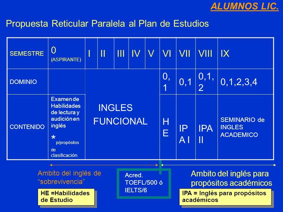 Propuesta Reticular Paralela al Plan de Estudios SEMESTRE 0 (ASPIRANTE) IIIIIIIVVVIVIIVIIIIX DOMINIO INGLES FUNCIONAL 0, 1 0,1, 2 0,1,2,3,4 CONTENIDO Examen de Habilidades de lectura y audición en inglés * p/propósitos de clasificación HEHE IP A I IPA II SEMINARIO de INGLES ACADEMICO Acred.