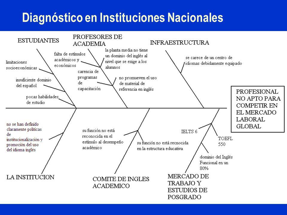 Diagnóstico en Instituciones Nacionales