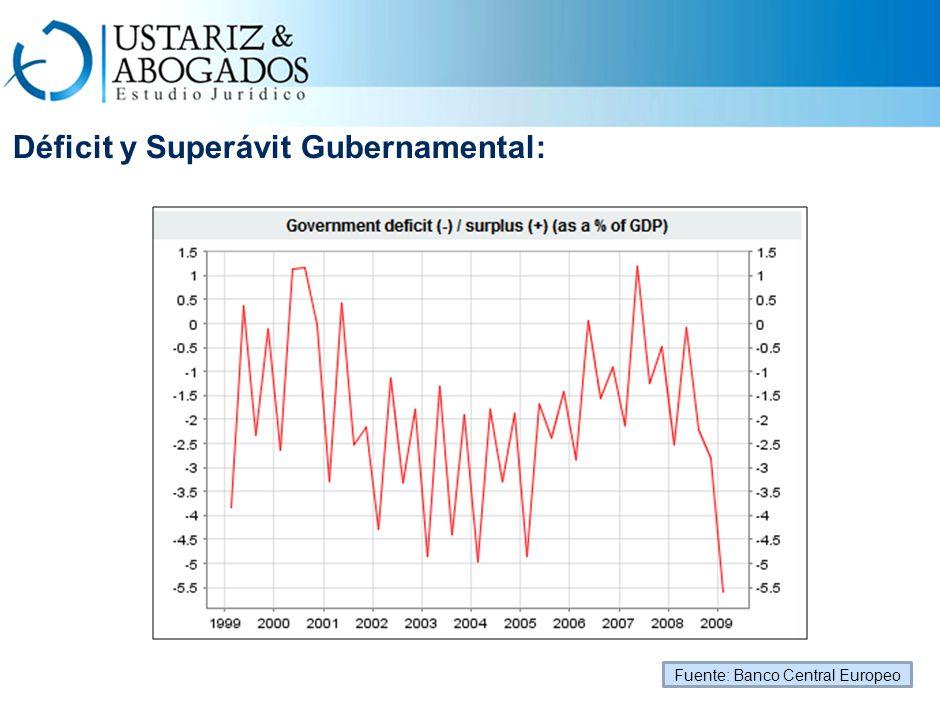 Déficit y Superávit Gubernamental: Fuente: Banco Central Europeo