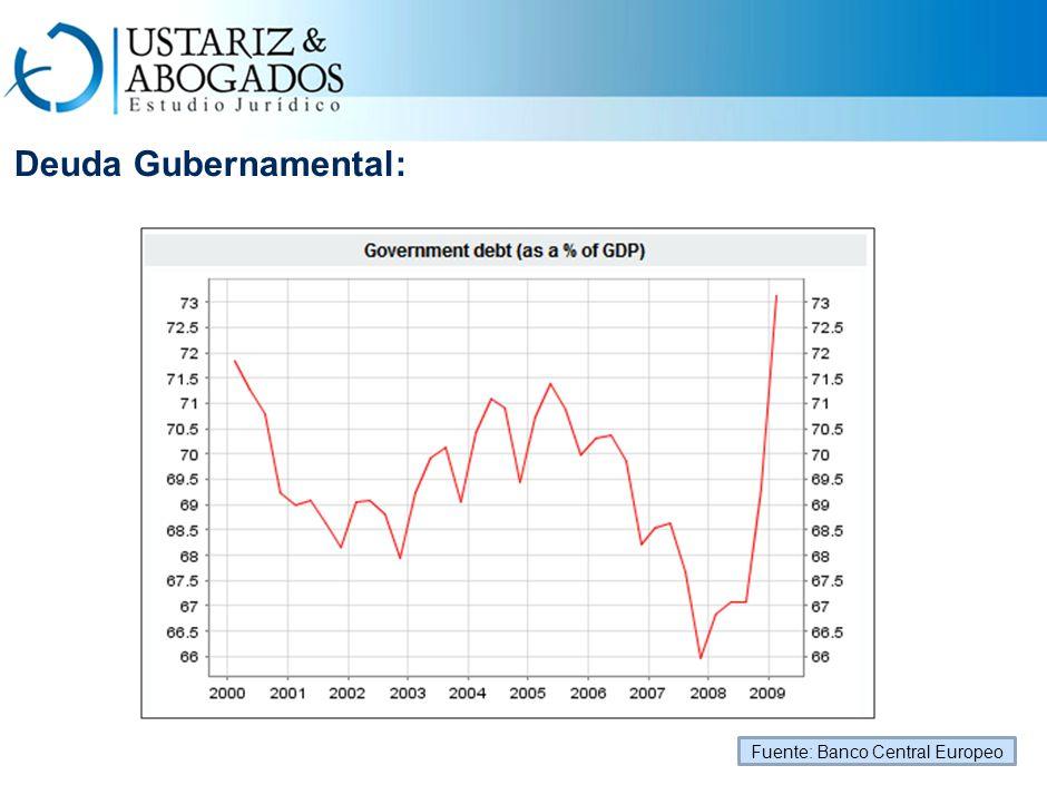 Deuda Gubernamental: Fuente: Banco Central Europeo