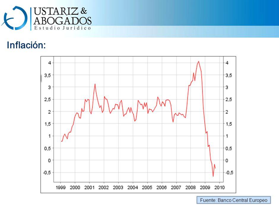 Inflación: Fuente: Banco Central Europeo