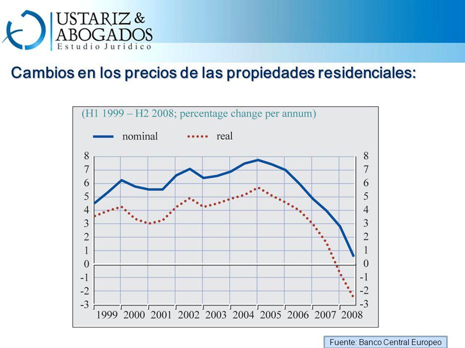 Cambios en los precios de las propiedades residenciales: Cambios en los precios de las propiedades residenciales: Fuente: Banco Central Europeo