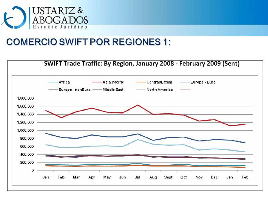 COMERCIO SWIFT POR REGIONES 1: