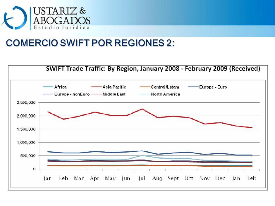 COMERCIO SWIFT POR REGIONES 2: