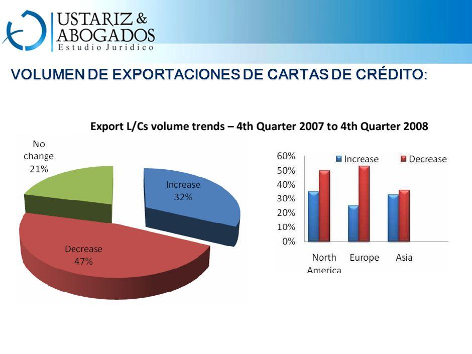 VOLUMEN DE EXPORTACIONES DE CARTAS DE CRÉDITO: VOLUMEN DE EXPORTACIONES DE CARTAS DE CRÉDITO:
