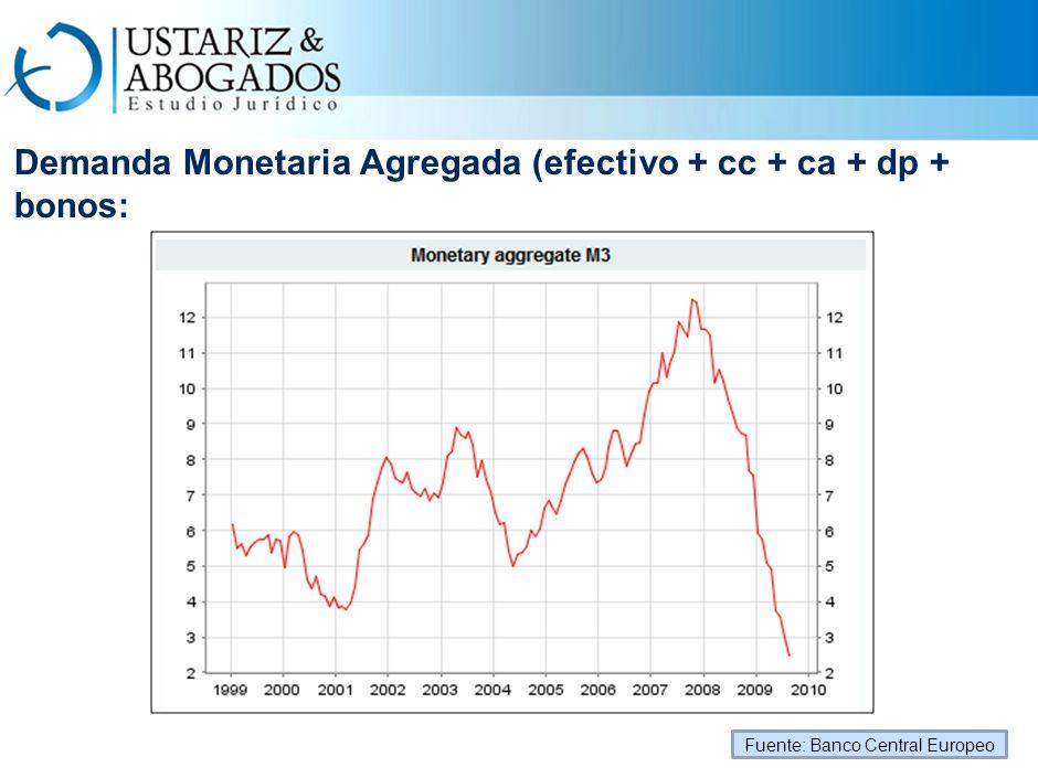 Demanda Monetaria Agregada (efectivo + cc + ca + dp + bonos: Fuente: Banco Central Europeo