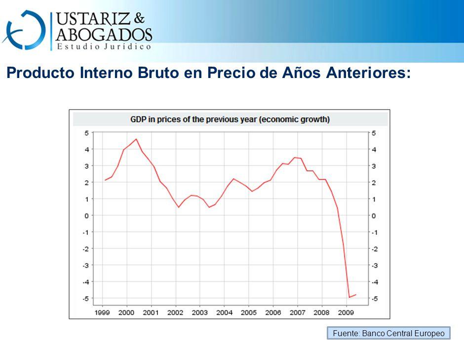 Producto Interno Bruto en Precio de Años Anteriores: Fuente: Banco Central Europeo