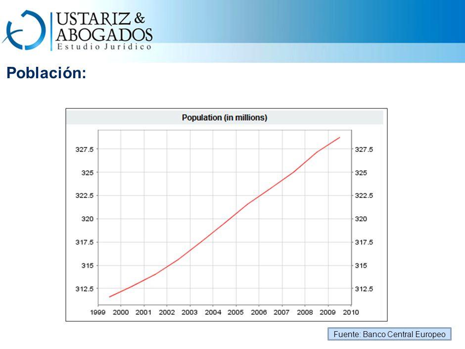 Población: Fuente: Banco Central Europeo