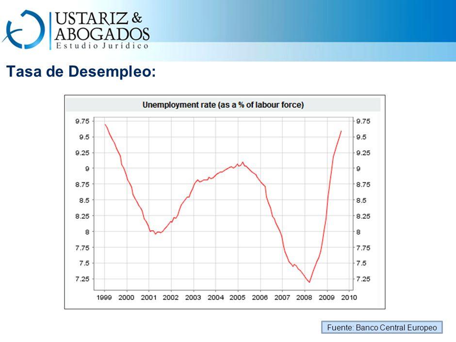 Tasa de Desempleo: Fuente: Banco Central Europeo