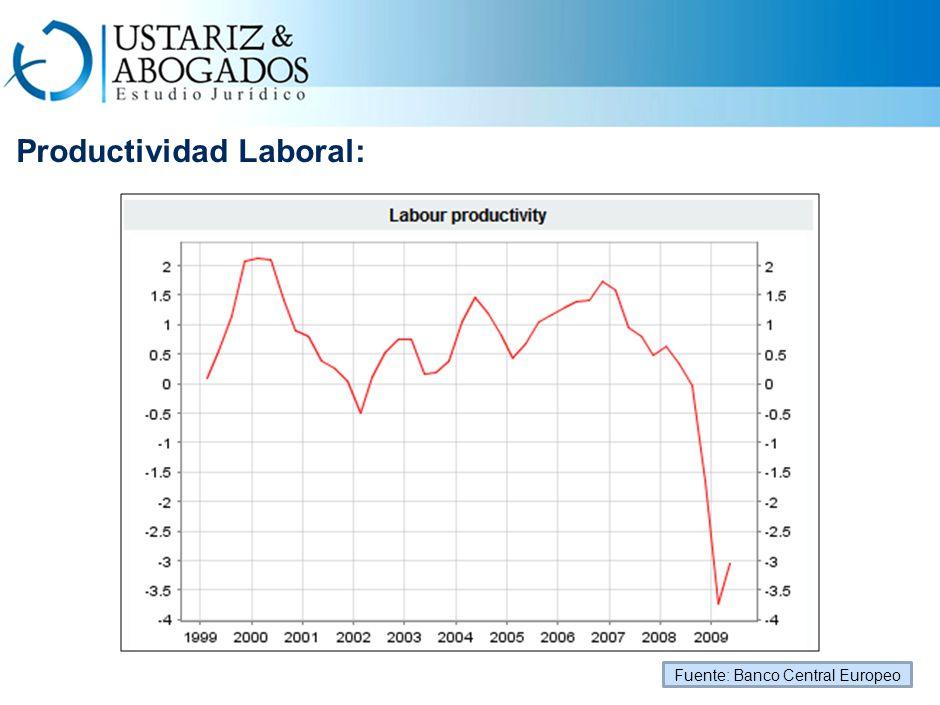 Productividad Laboral: Fuente: Banco Central Europeo