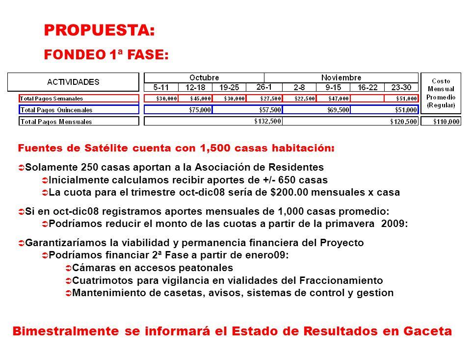 PROPUESTA: FONDEO 1ª FASE: Bimestralmente se informará el Estado de Resultados en Gaceta Fuentes de Satélite cuenta con 1,500 casas habitación:  Solamente 250 casas aportan a la Asociación de Residentes  Inicialmente calculamos recibir aportes de +/- 650 casas  La cuota para el trimestre oct-dic08 sería de $200.00 mensuales x casa  Si en oct-dic08 registramos aportes mensuales de 1,000 casas promedio:  Podríamos reducir el monto de las cuotas a partir de la primavera 2009:  Garantizaríamos la viabilidad y permanencia financiera del Proyecto  Podríamos financiar 2ª Fase a partir de enero09:  Cámaras en accesos peatonales  Cuatrimotos para vigilancia en vialidades del Fraccionamiento  Mantenimiento de casetas, avisos, sistemas de control y gestion