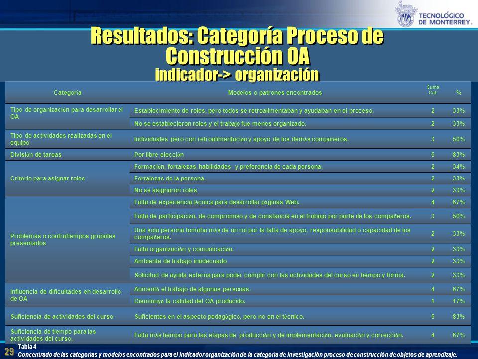 29 Resultados: Categoría Proceso de Construcción OA indicador-> organización Categor í a Modelos o patrones encontrados Suma Cat.