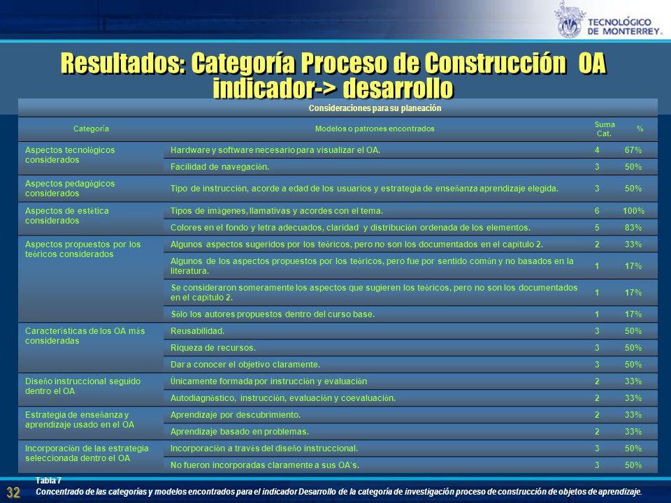 32 Resultados: Categoría Proceso de Construcción OA indicador-> desarrollo Consideraciones para su planeación Categor í a Modelos o patrones encontrados Suma Cat.