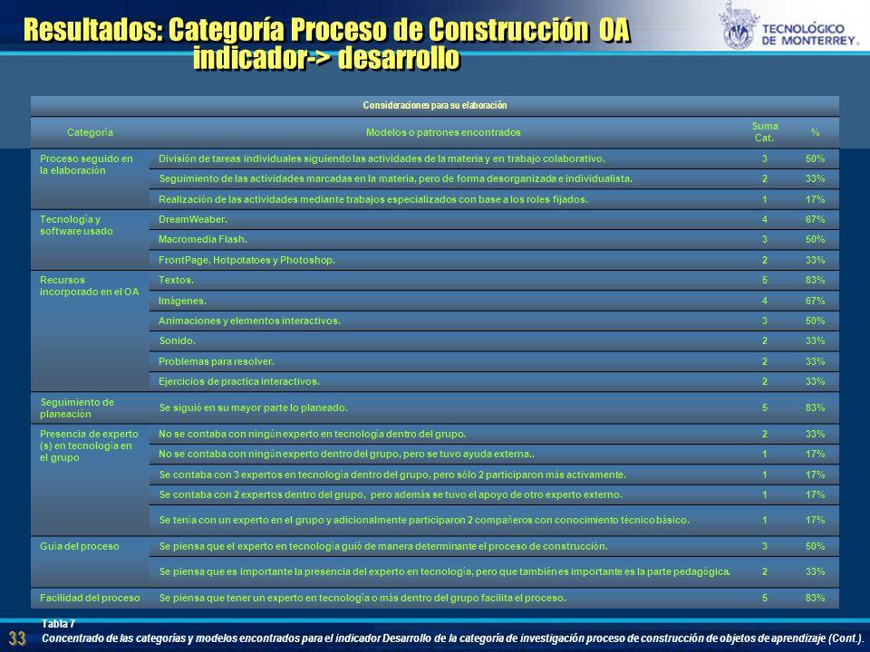 33 Resultados: Categoría Proceso de Construcción OA indicador-> desarrollo Consideraciones para su elaboración Categor í a Modelos o patrones encontrados Suma Cat.