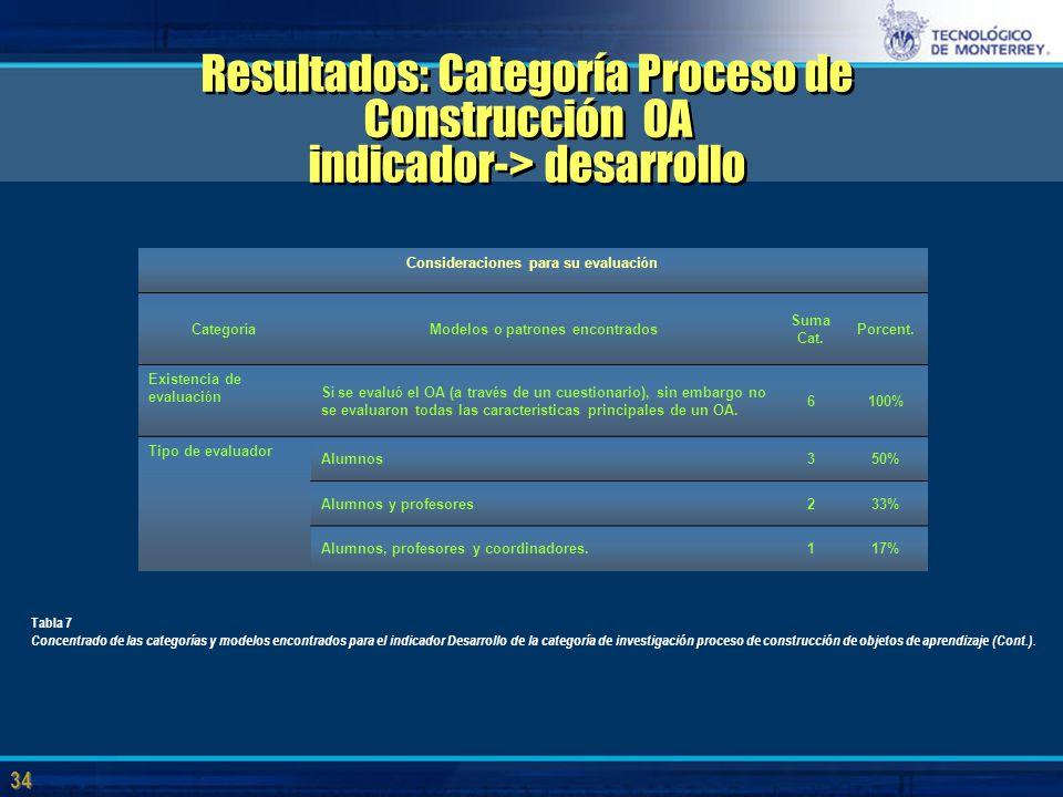 34 Resultados: Categoría Proceso de Construcción OA indicador-> desarrollo Consideraciones para su evaluaci ó n Categor í a Modelos o patrones encontrados Suma Cat.