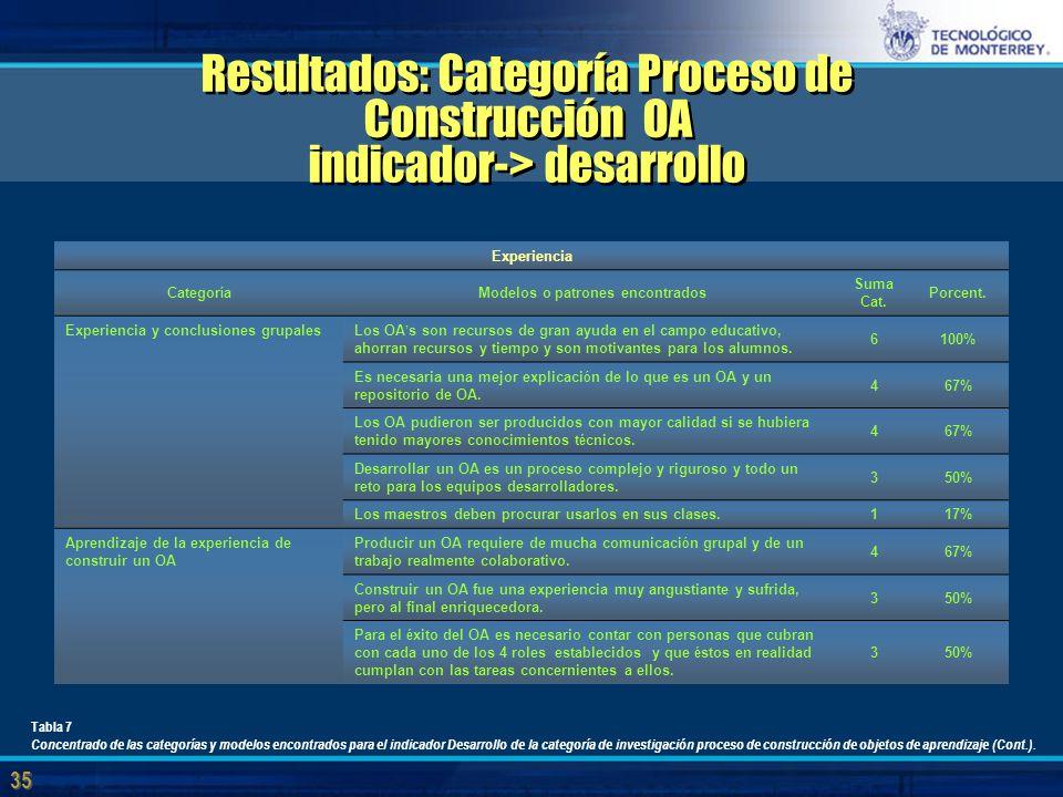 35 Resultados: Categoría Proceso de Construcción OA indicador-> desarrollo Experiencia Categor í a Modelos o patrones encontrados Suma Cat.