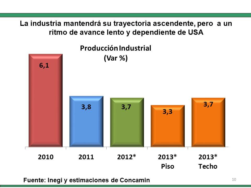10 Fuente: Inegi y estimaciones de Concamin La industria mantendrá su trayectoria ascendente, pero a un ritmo de avance lento y dependiente de USA