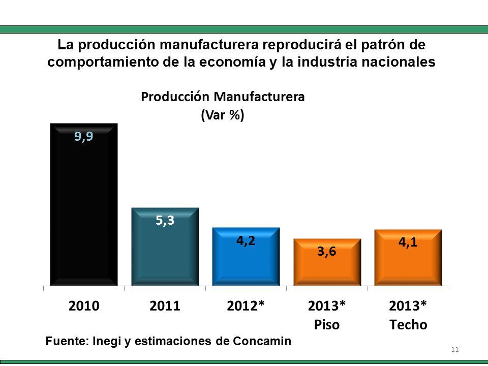 11 Fuente: Inegi y estimaciones de Concamin La producción manufacturera reproducirá el patrón de comportamiento de la economía y la industria nacionales