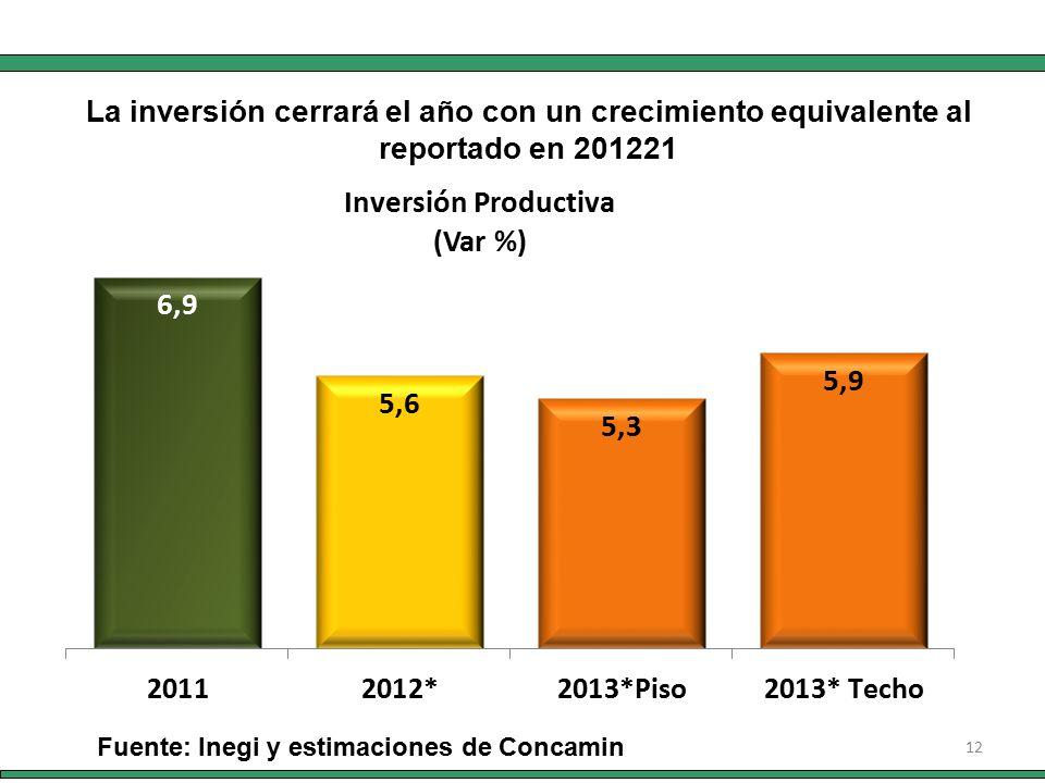 12 Fuente: Inegi y estimaciones de Concamin La inversión cerrará el año con un crecimiento equivalente al reportado en 201221