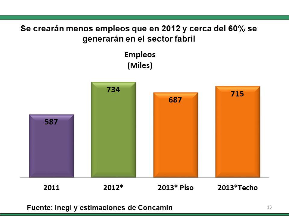 13 Fuente: Inegi y estimaciones de Concamin Se crearán menos empleos que en 2012 y cerca del 60% se generarán en el sector fabril