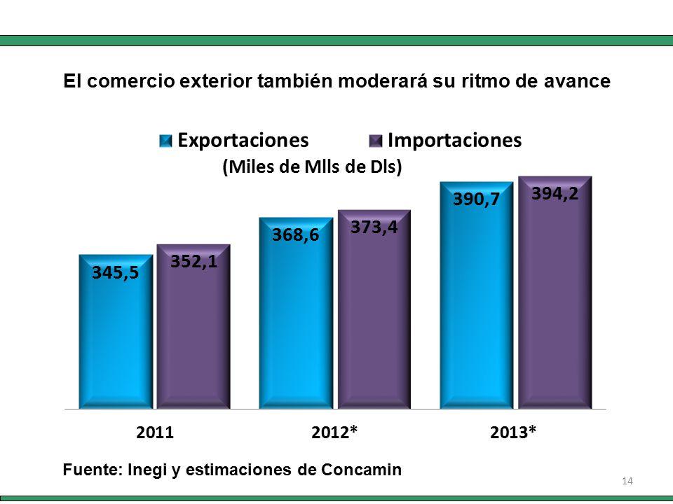 14 Fuente: Inegi y estimaciones de Concamin El comercio exterior también moderará su ritmo de avance