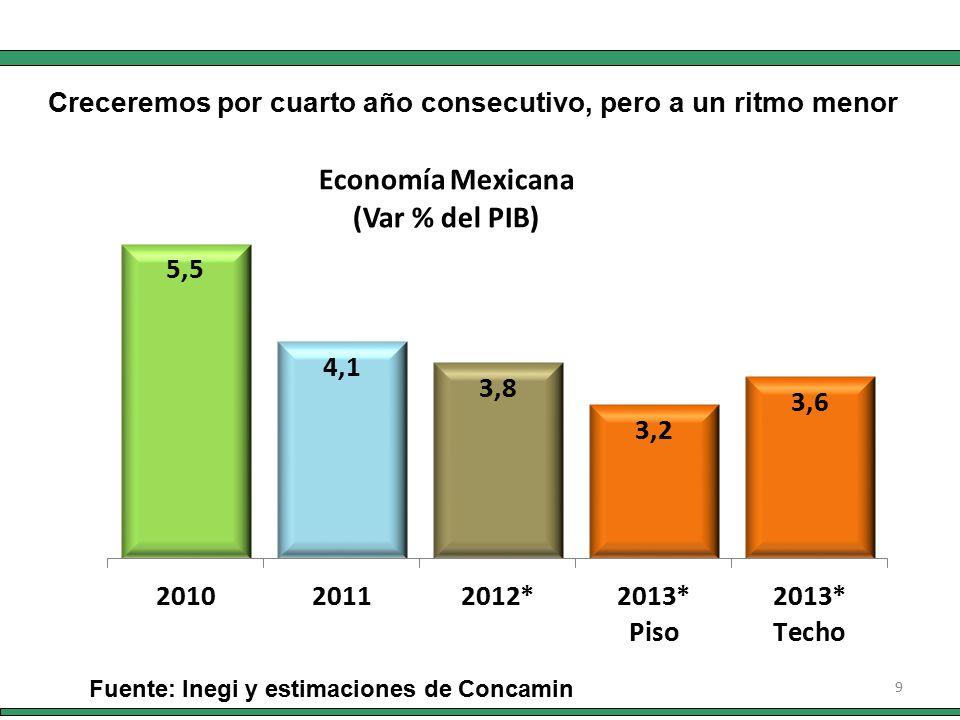 9 Fuente: Inegi y estimaciones de Concamin Creceremos por cuarto año consecutivo, pero a un ritmo menor