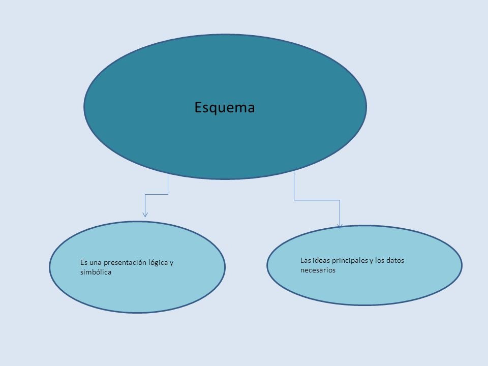 Esquema Es una presentación lógica y simbólica Las ideas principales y los datos necesarios