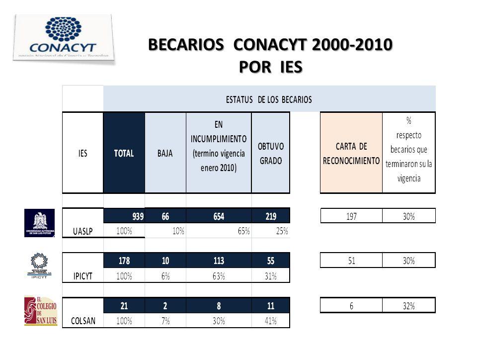 BECARIOS CONACYT 2000-2010 POR IES