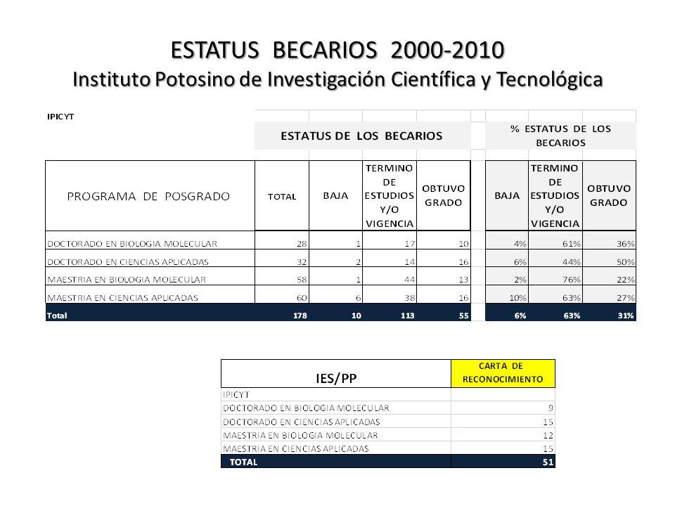ESTATUS BECARIOS 2000-2010 Instituto Potosino de Investigación Científica y Tecnológica