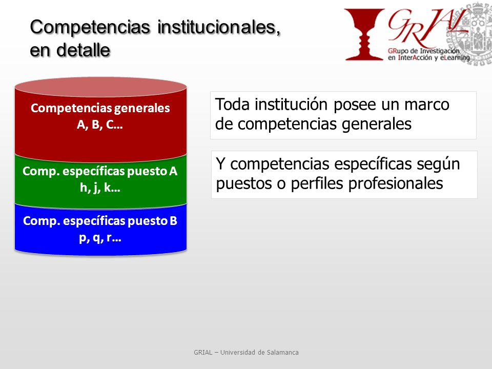 Competencias institucionales, en detalle Toda institución posee un marco de competencias generales GRIAL – Universidad de Salamanca Comp.