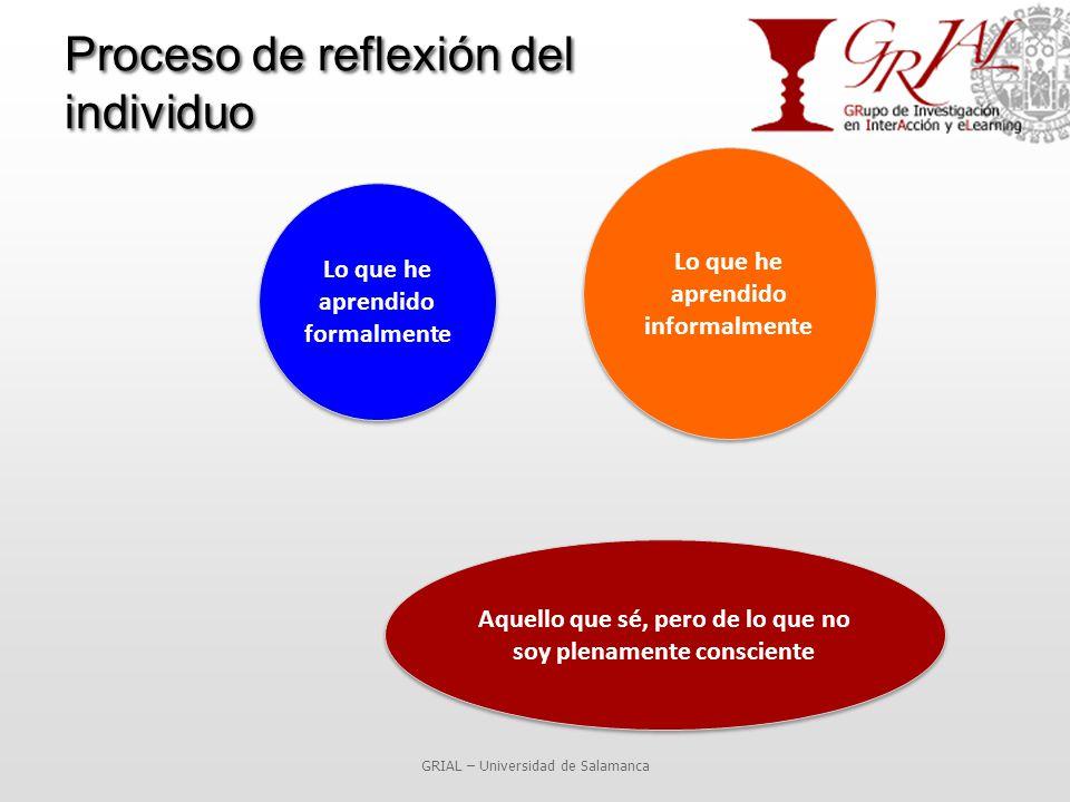 Proceso de reflexión del individuo GRIAL – Universidad de Salamanca Lo que he aprendido formalmente Lo que he aprendido informalmente Aquello que sé, pero de lo que no soy plenamente consciente